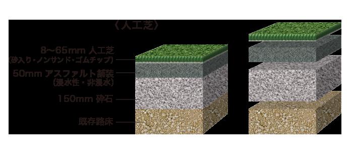砂入り人工芝